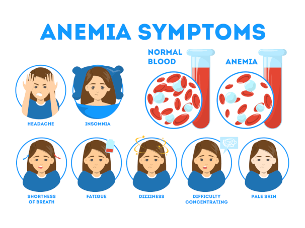 Anemia may be linked to Anxiety